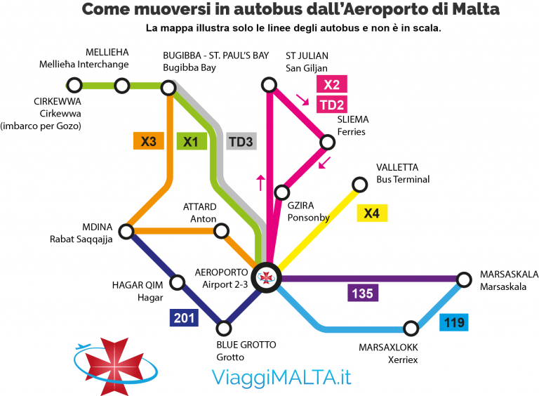 mappa degli autobus dall'aeroporto di Malta